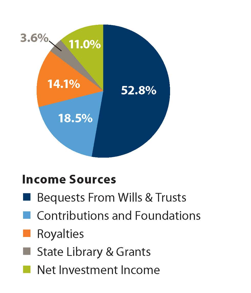 2015 Income Sources pie chart