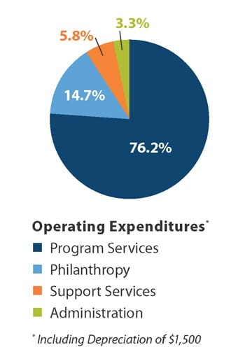 2015 Operating Expenses pie chart