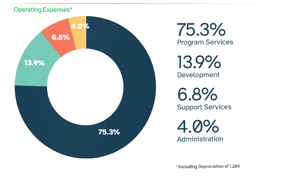 Pit Chart of Braille Institute 2020 Operating Expenses. 75.3% program services, 13.9% development, 6.8% support services, 4% administration